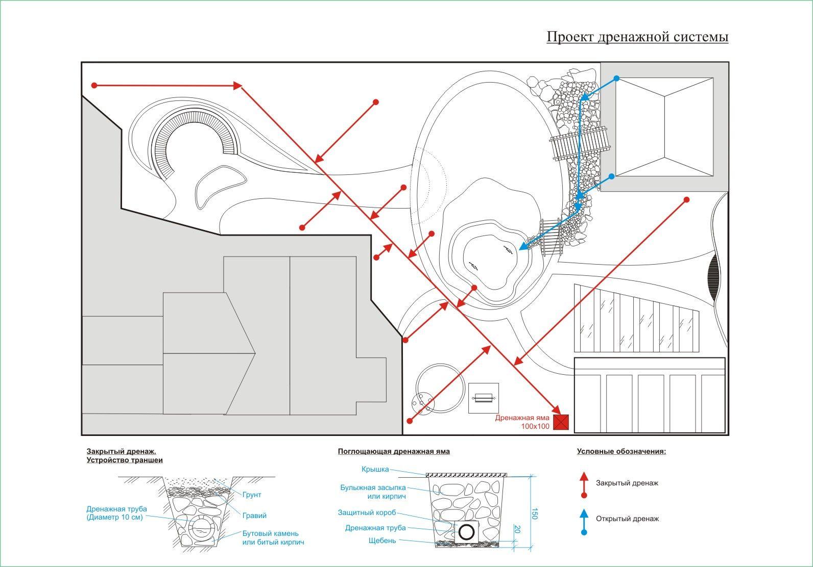 Проектирование дренажных систем